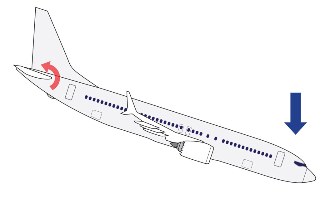 Aviation Safety: How Does the 737 MAX MCAS System Work? DB